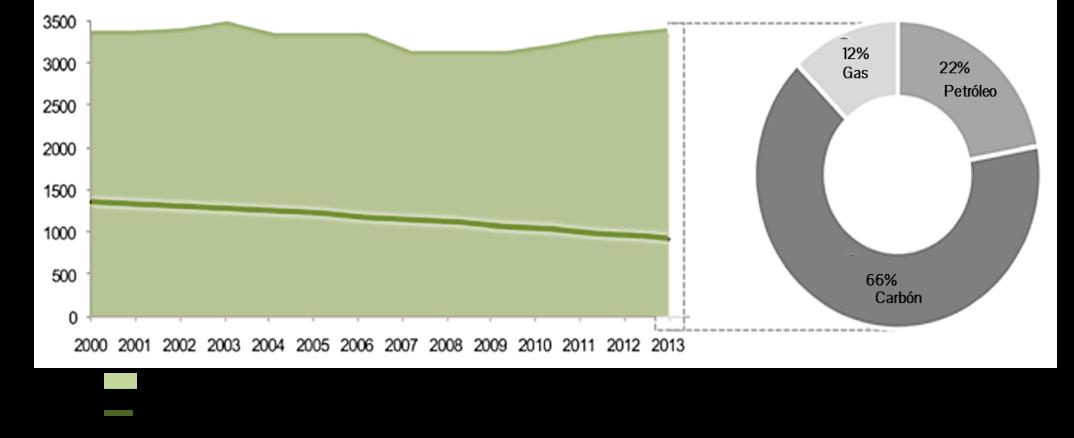 figura-1-contenido-de-carbono-en-el-total-de-reservas-probadas-de-combustibles-fosiles-gtco2_146