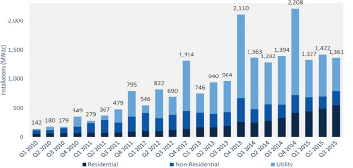 figura-1-evolucion-de-las-instalaciones-de-tecnologia-solar-fotovoltaica-por-segmento-2010-q3-2015_147