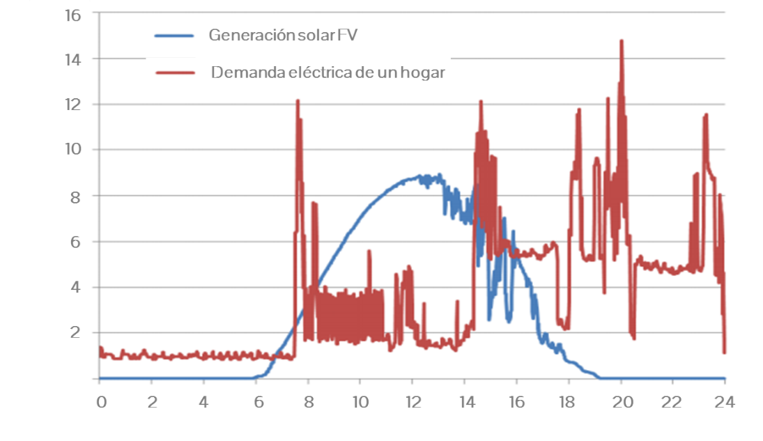 figura-1-ilustrativo-del-perfil-de-generacion-solar-fotovoltaica-y-de-la-demanda-electrica-de-un-hogar_151