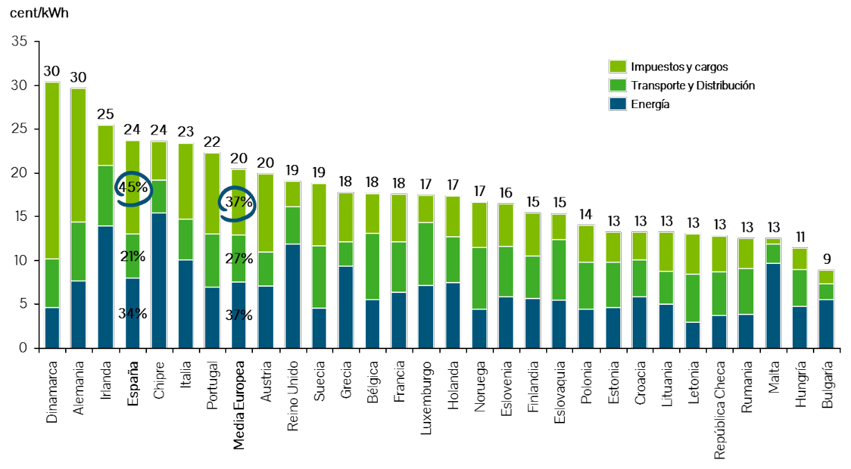 figura-2-comparacion-del-precio-medio-de-la-electricidad-para-los-usuarios-domesticos-en-los-paises-europeos-2014-cent-kwh_152