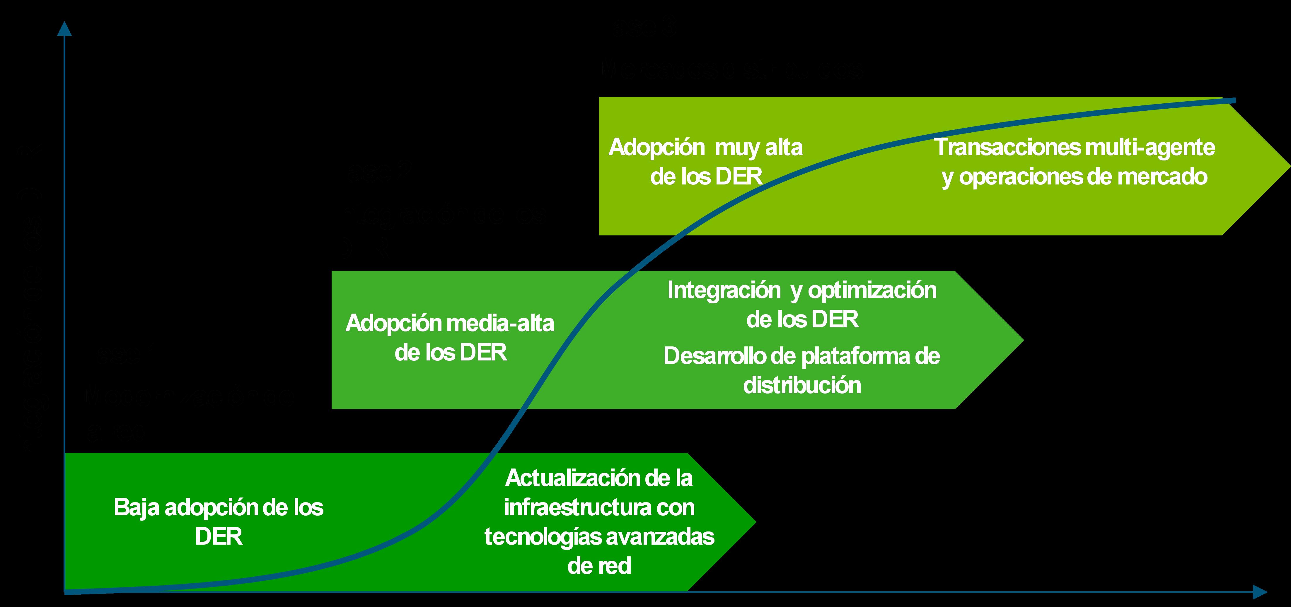 figura-1-evolucion-del-sistema-electrico-en-funcion-del-grado-de-integracion-de-los-der_158