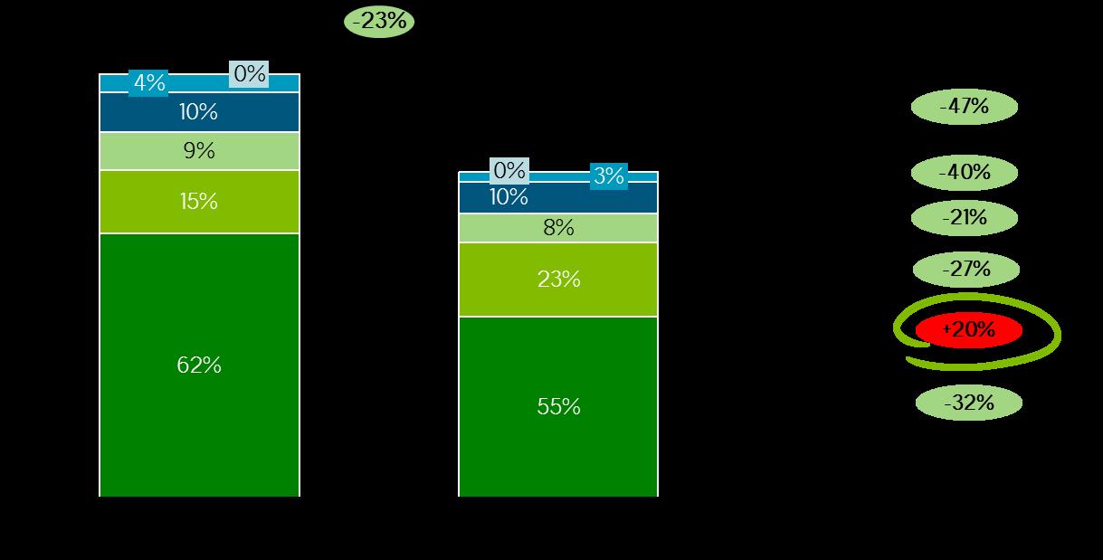 grafico-1-evolucion-de-las-emisiones-de-co2-en-la-ue-por-sector-1990-2014-millones-de-toneladas-de-co2_162