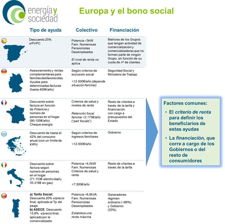Infografia_BonoSocial_Actualizacion27092017
