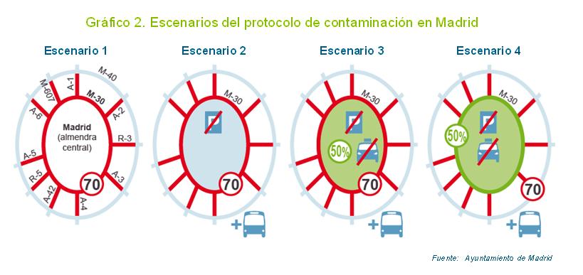 protocolo contaminación Madrid