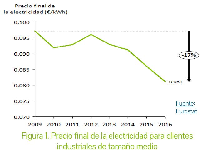 Precio electricidad Alemania