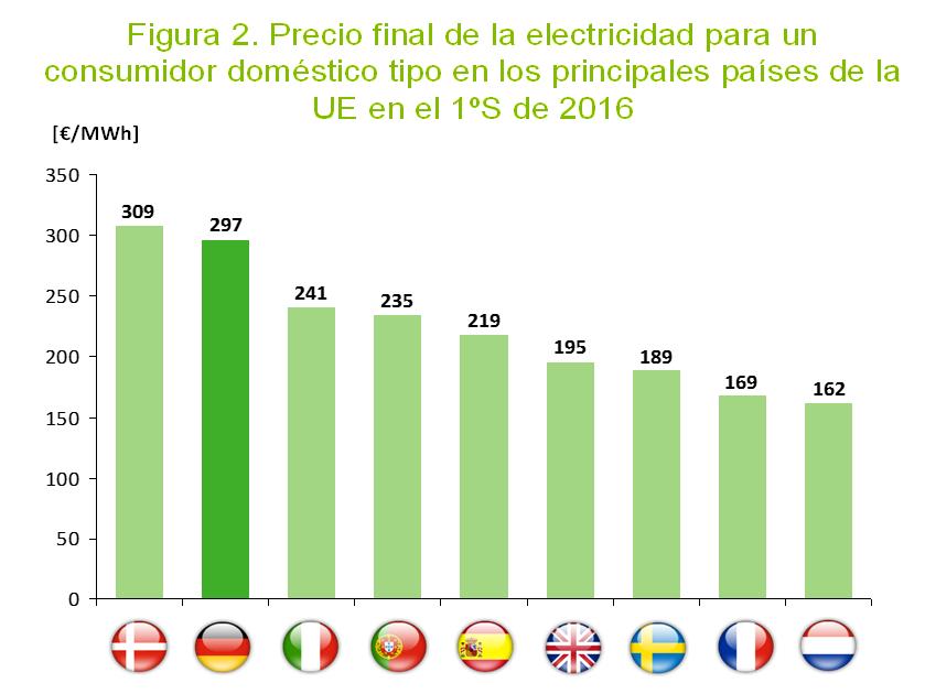 Precios electricidad UE