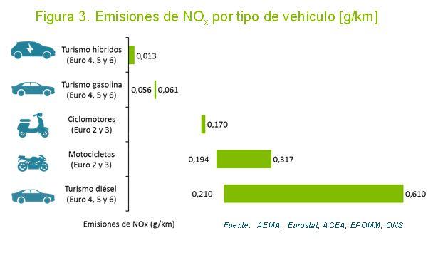 Emisiones NO2