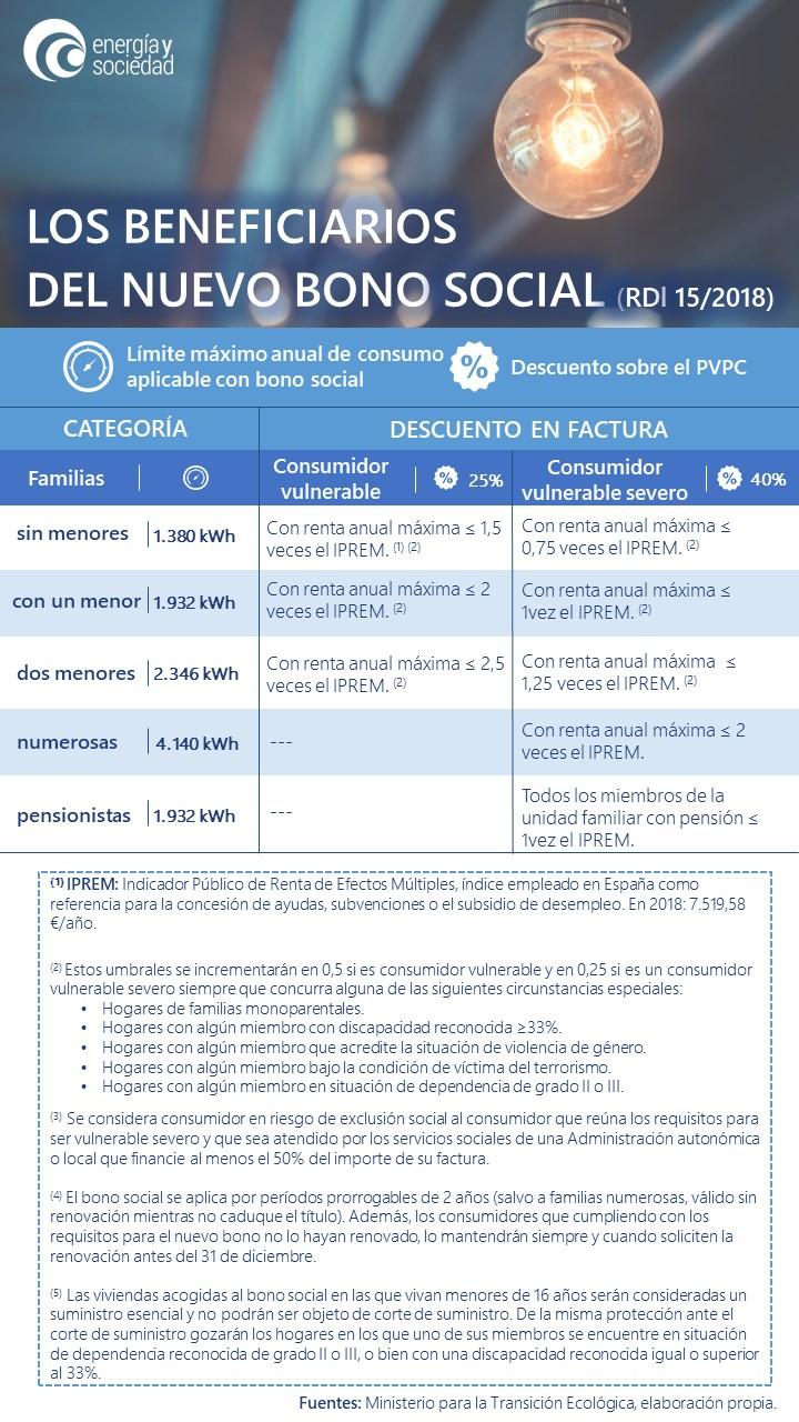 Infogr Beneficiarios bono social_Actualización_Dic18 (1)