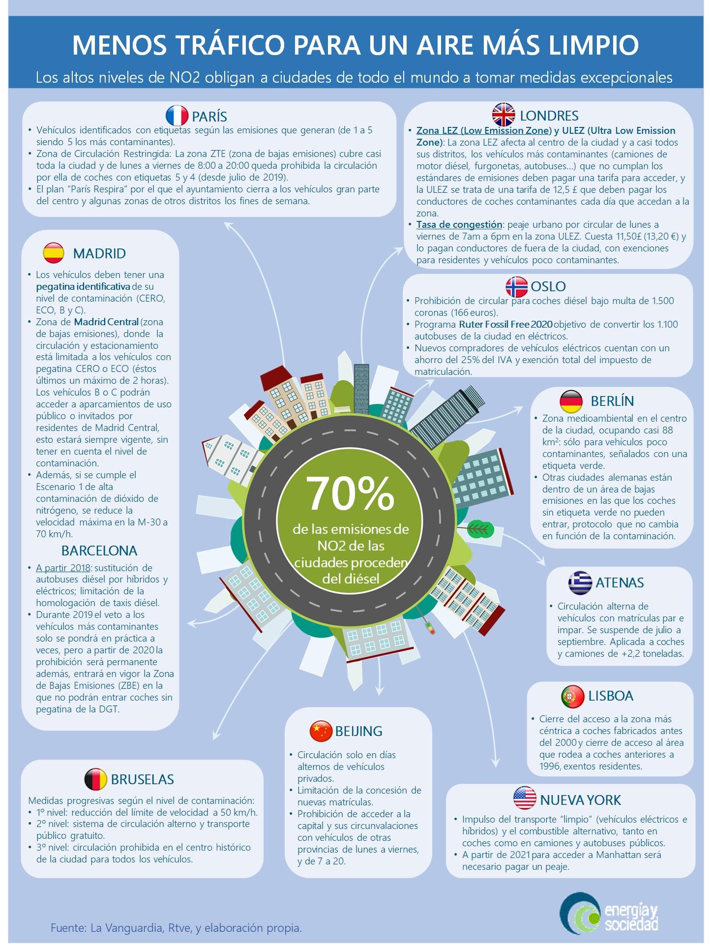 EyS - Infografia Calidad de Aire en las Ciudades