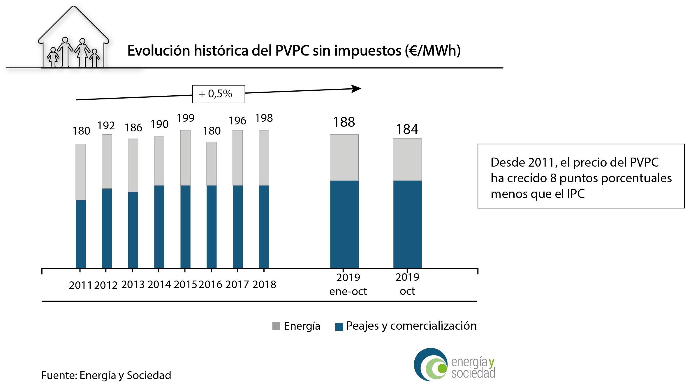 infografia evolucion PVPC con fondo