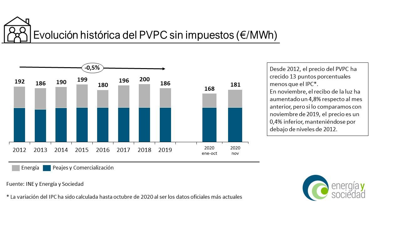 EyS - Infografía PVPC Nov2020