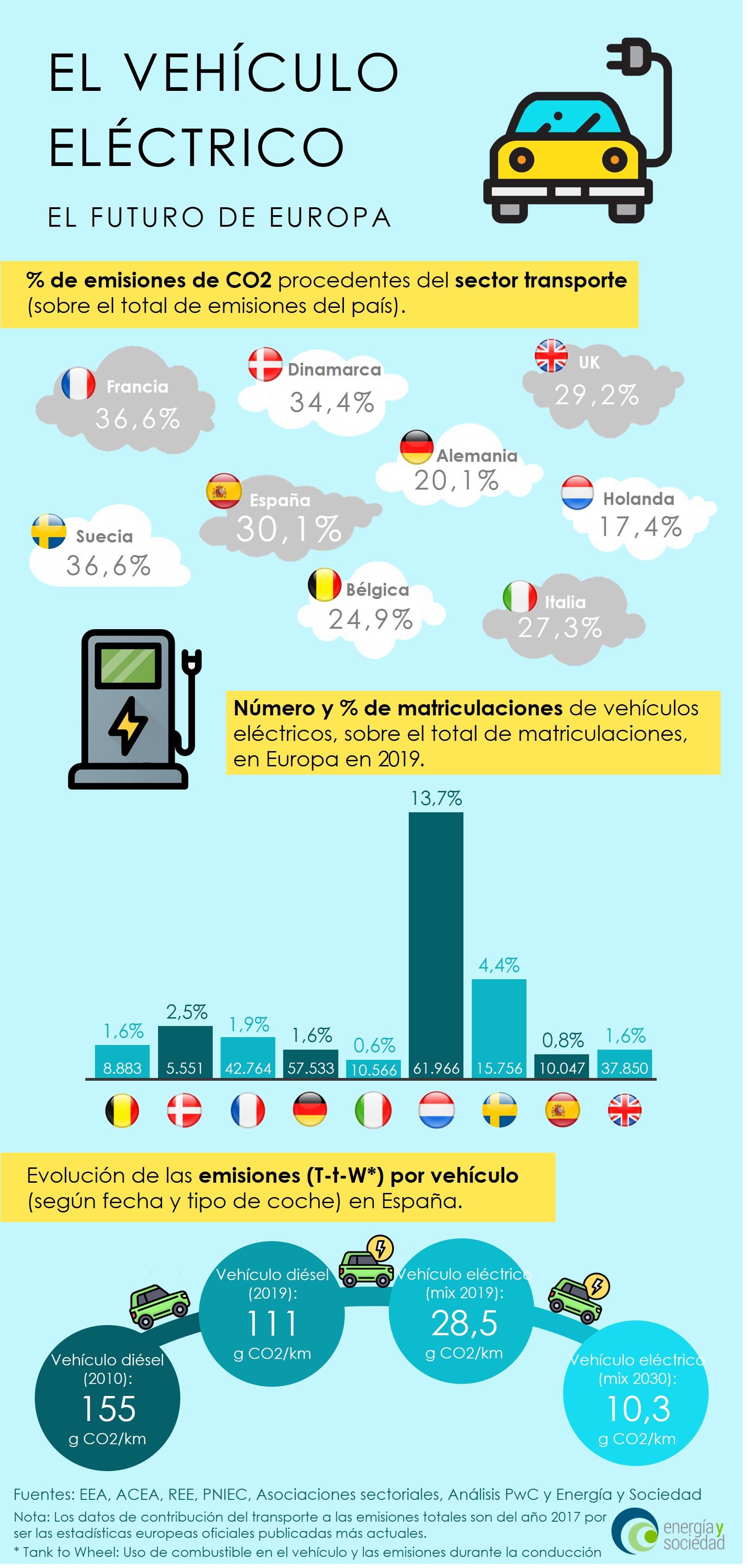 EyS - Infografía Vehiculo Electrico_vsent