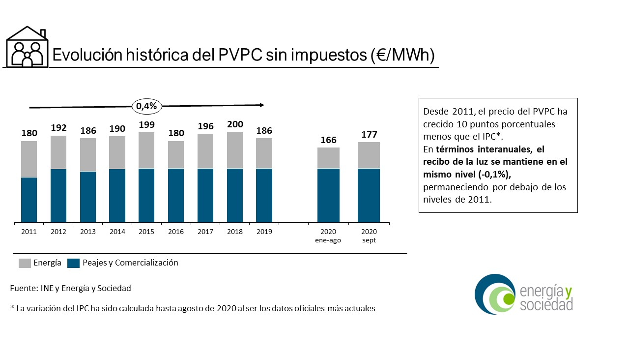 EyS - Infografia PVPC Septiembre 2020