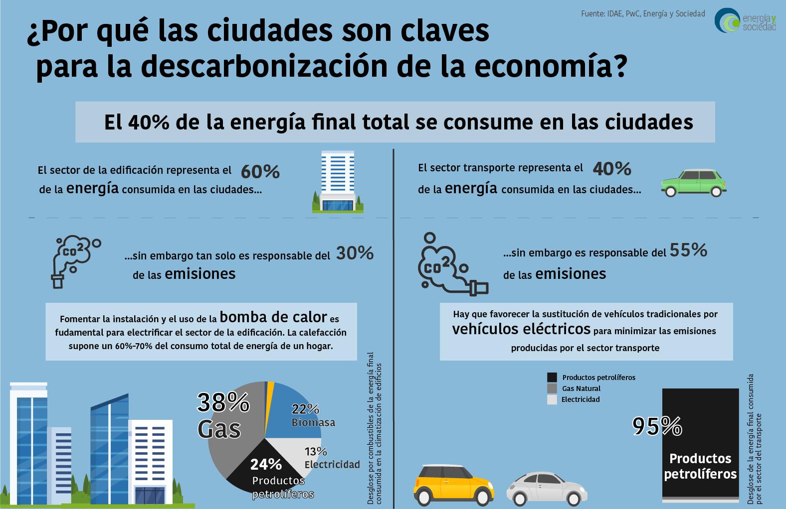 EyS - Infografía Descarbonizacion ciudades