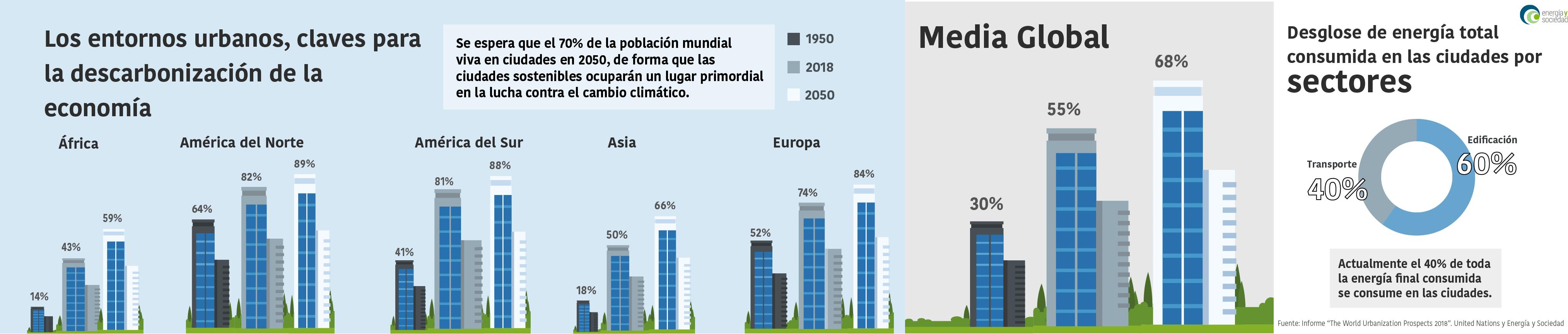 EyS - Infografía Urbanizacion Ciudades