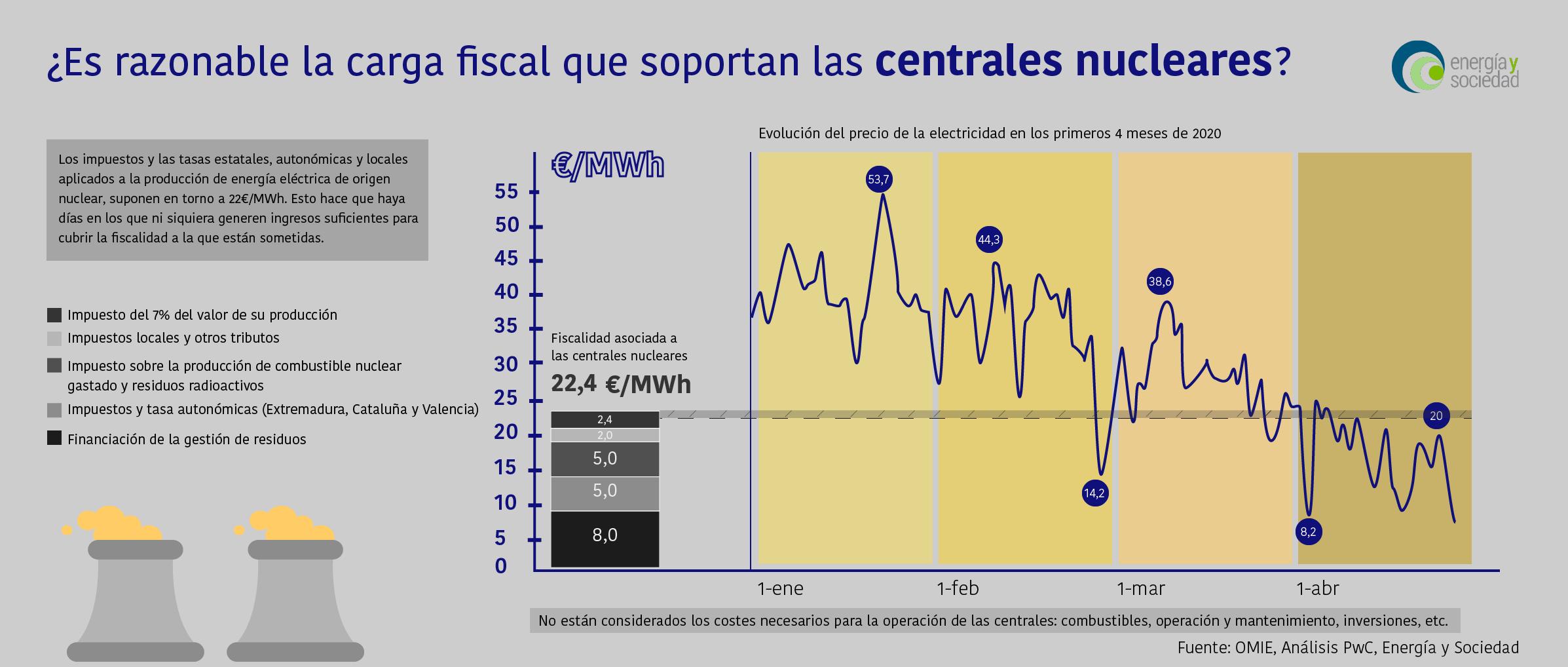 EyS - Infografia Centrales Nucleares