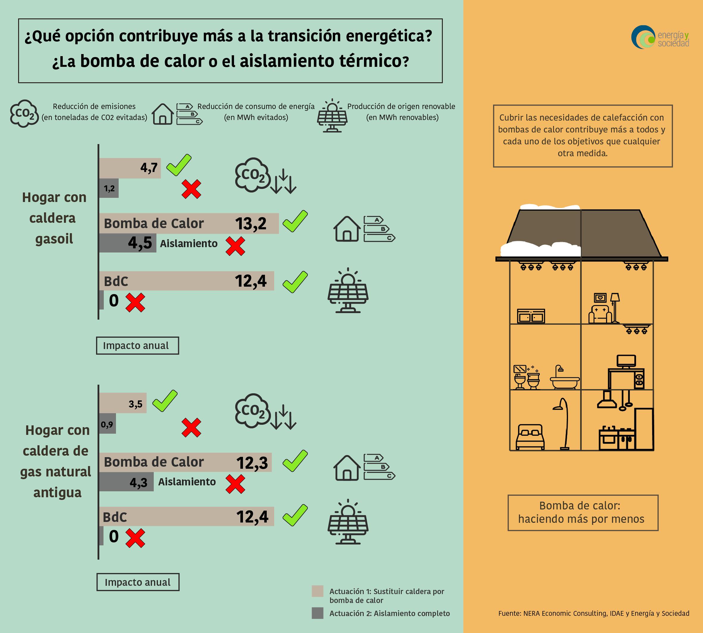 Infografia BdC vs Aislamiento