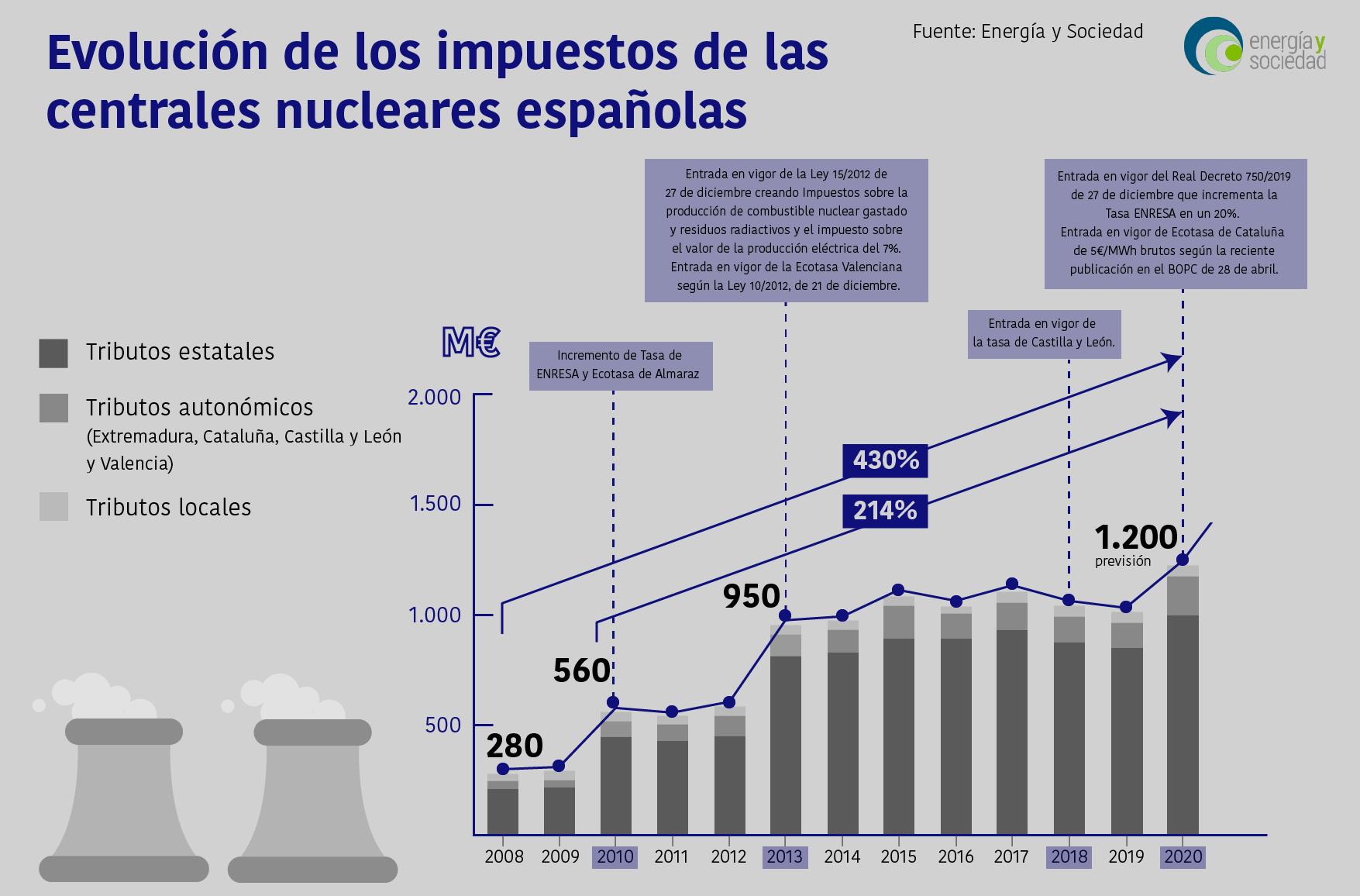 Infografia evolucion impuestos centrales nucleares