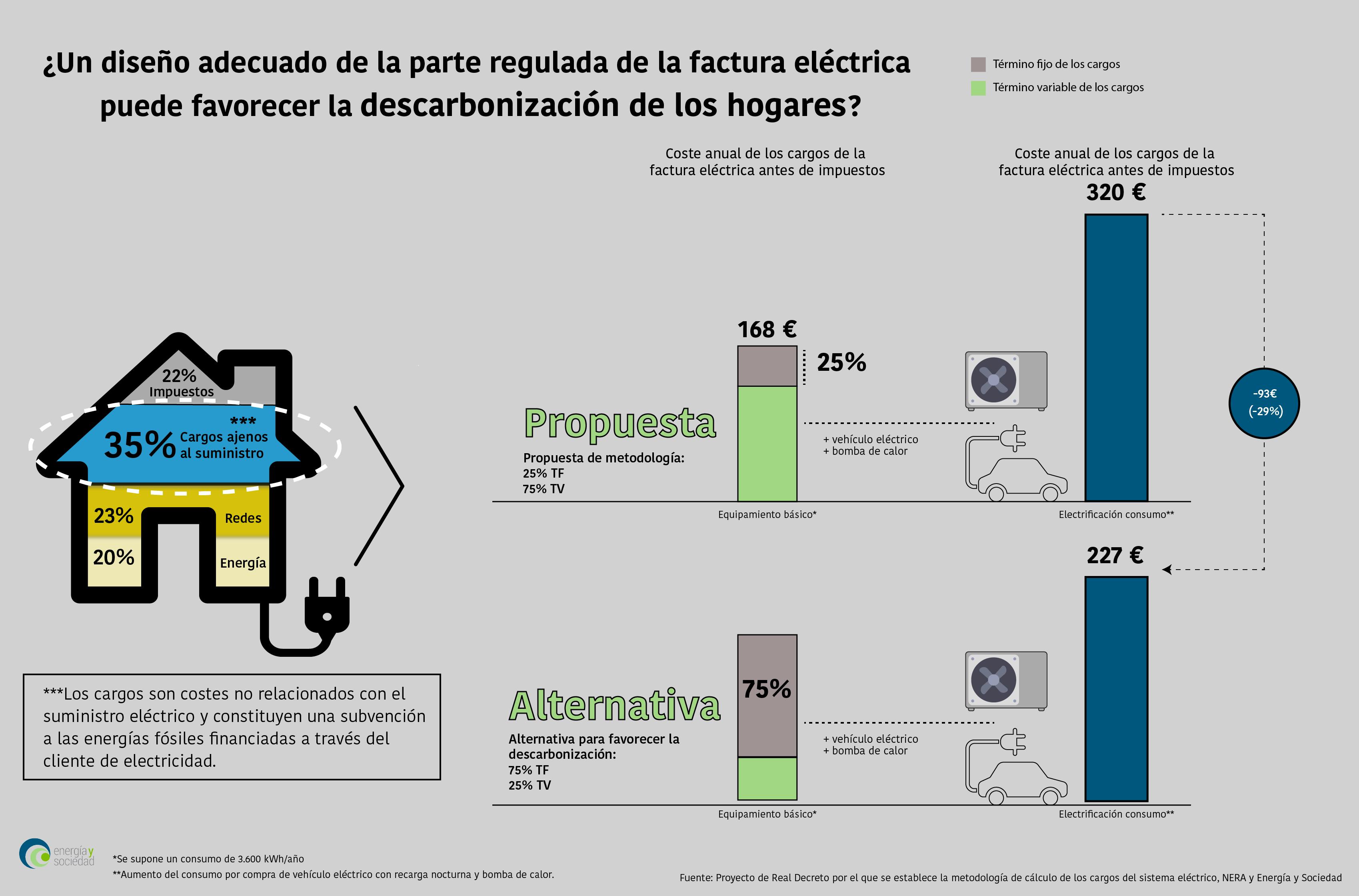 Infografía Cargos