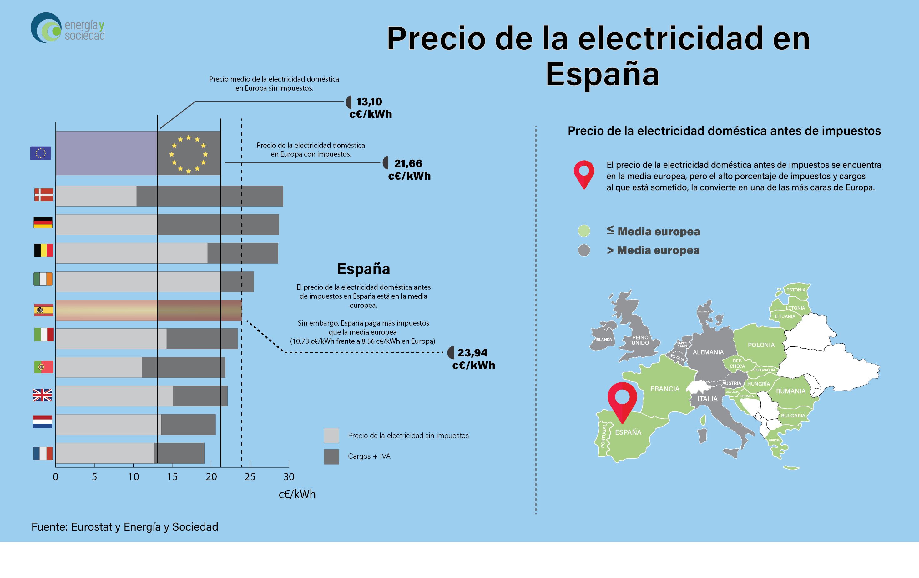 EyS - Infografia precio electricidad con impuestos