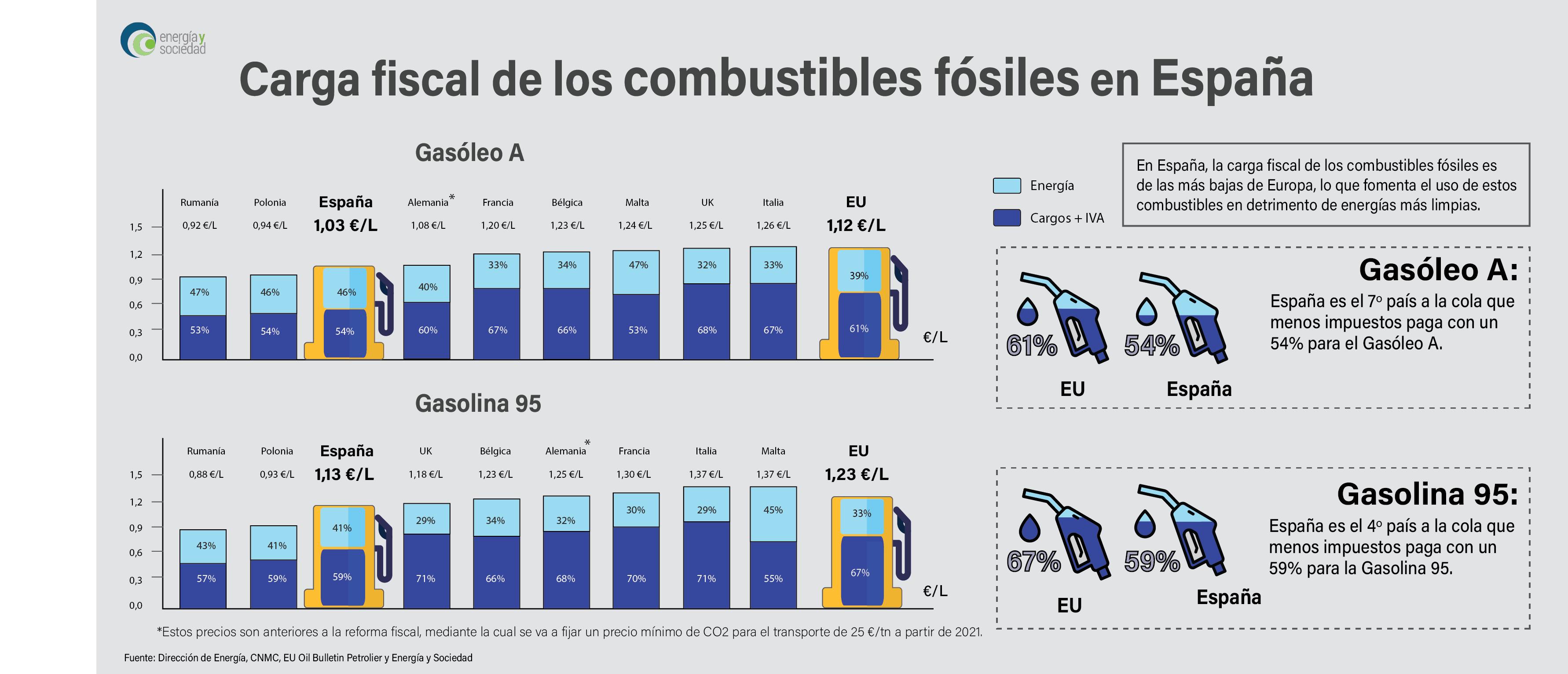 Cargos combustibles fosiles en España V2