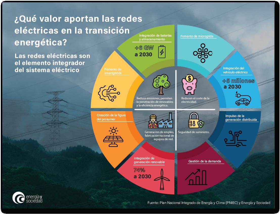 EyS - Infografia redes eléctricas