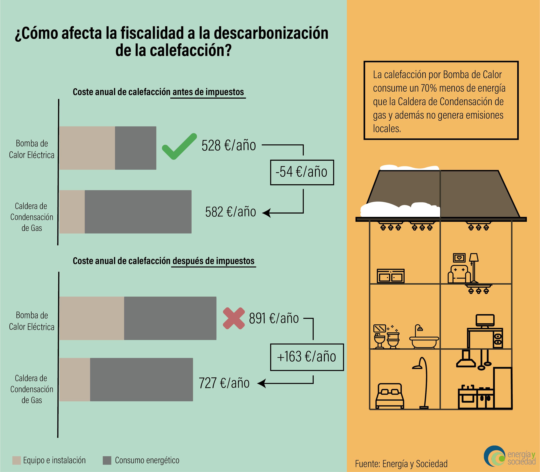 EyS - Infografia Fiscalidad de la BdC