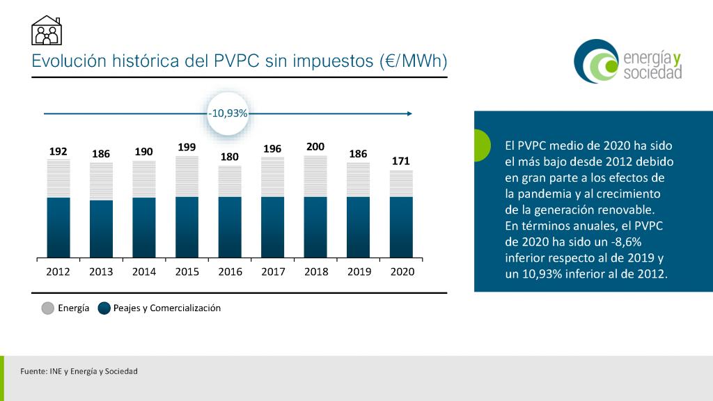 EyS - Infografia PVPC medio 2020.