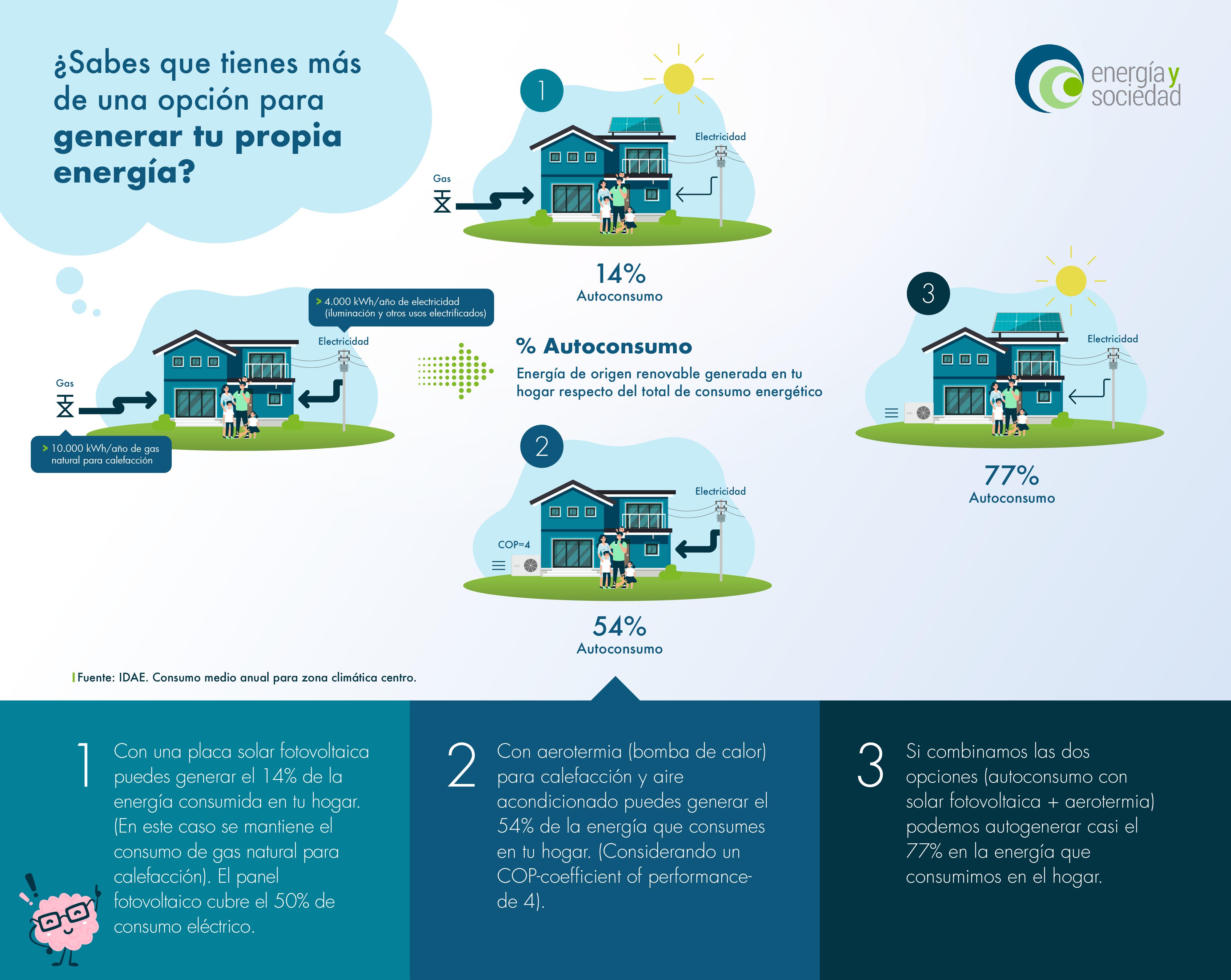Infografia_EyS_consumo_Madrid_MEDIA_Mesa de trabajo 1 copia